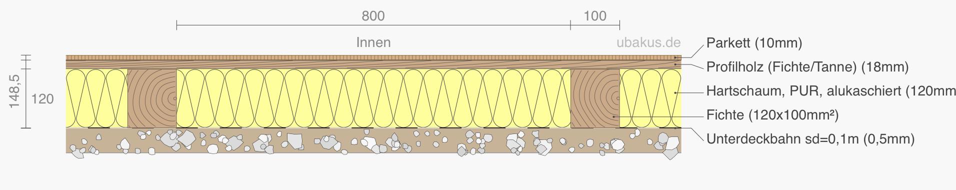 Bodenaufbau mit Dämmung, www.ubakus.de