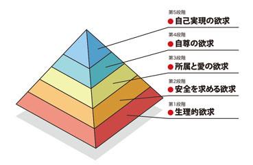 マズローの欲求ピラミッド
