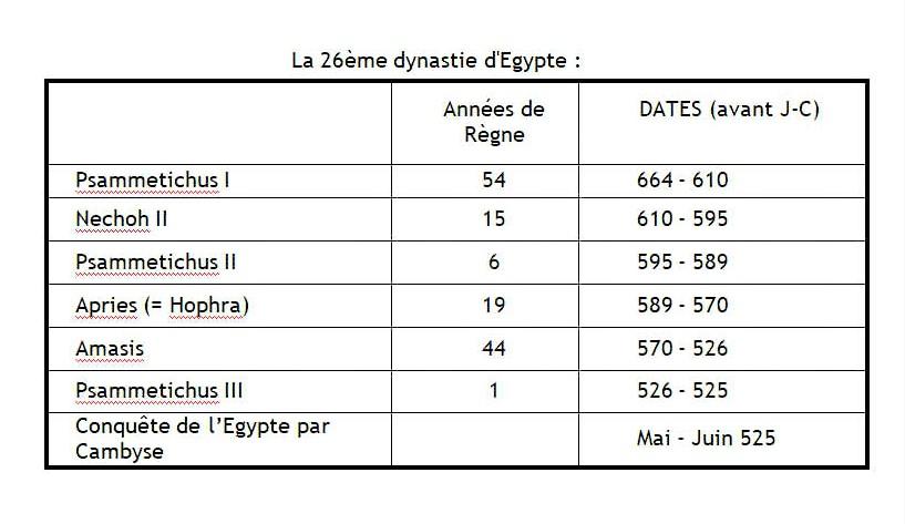 On peut déduire sans le moindre doute la durée des règnes des rois de la XXVIème dynastie. Psammétique I : 54 ans Néko : 15 ans Psammétique II : 6 ans Apriès (= Hophra) : 19 ans Amasis (ou Ahmôsis) : 44 ans Psammétique III : 1 an
