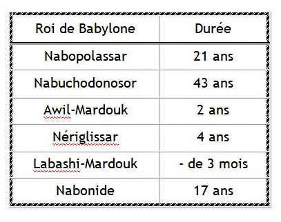 Les multiples témoignages archéologiques convergent vers une seule chronologie des rois néo-babyloniens clairement établie dont voici les durées : Nabopolassar: 21 ans; Nabuchodonosor: 43 ans; Awil-Marduk: 2 ans; Nériglissar: 4 ans; Nabonide: 17 ans.