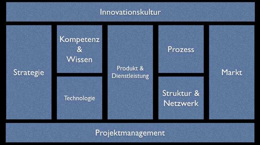 Die neun Gestaltungsfelder der Innovation vom Fraunhofer Institut IAO