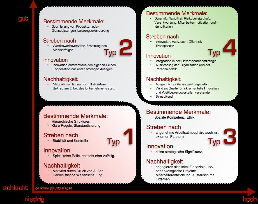 Das CS/I-Modell unterscheidet vier Unternehmenstypen, wovon nur einen überlebensfähig ist.