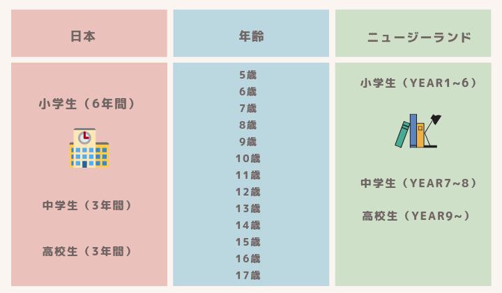 ニュージーランドと日本の教育制度の比較