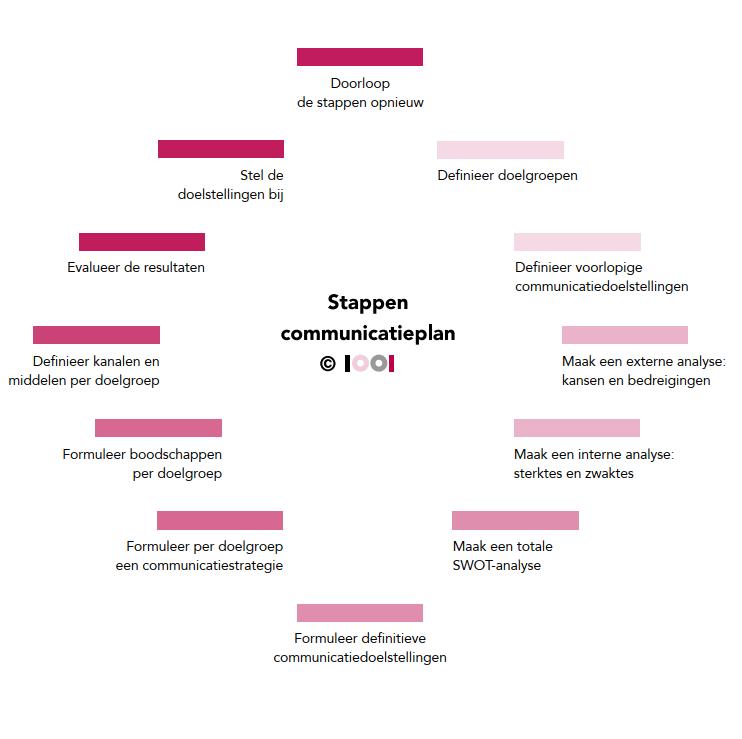 Hoe maak je een communicatieplan? Deel 2