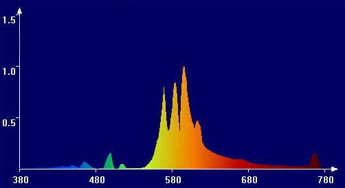 HPS color