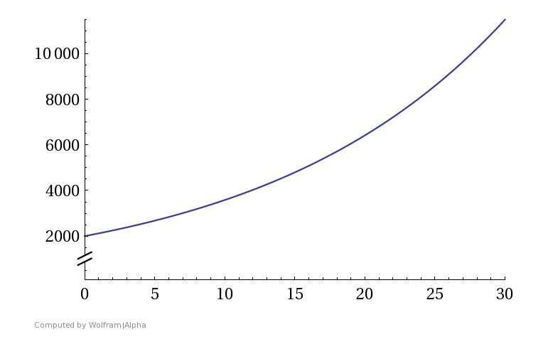 Vermögenszuwachs durch den Zinseszinseffekt auf 30 Jahre bei einem Startkapital von 2000 Euro und einer Verzinsung von 6%