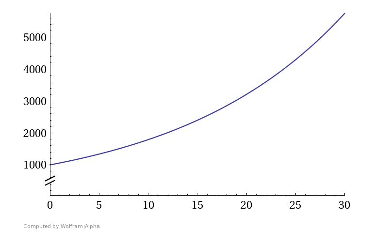 Vermögenszuwachs durch den Zinseszinseffekt bei einem Startkapital von 1000 Euro und einer Verzinsung von 6%