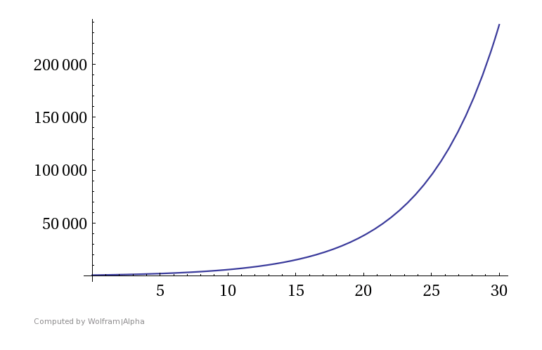 Vermögenszuwachs durch den Zinseszinseffekt bei einem Startkapital von 1000 Euro und einer Verzinsung von 20%