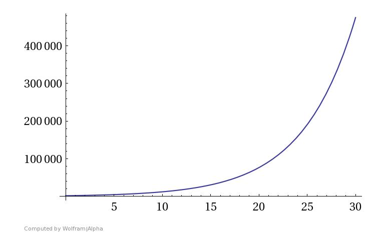 Vermögenszuwachs durch den Zinseszinseffekt bei einem Startkapital von 2000 Euro und einer Verzinsung von 20%