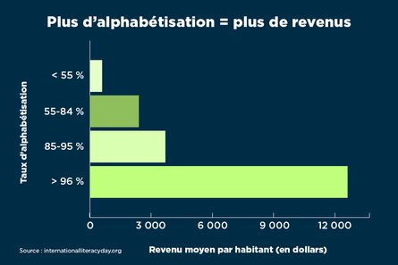 Corrélation entre niveau d'alphabétisation et revenus (Département d'Etat)