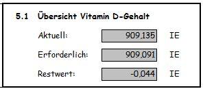 Der Restwert sollte immer nahezu bei Null liegen. Durch verschiedene Rezepte und genügend Abwechslung gleichen sich kleine +/- Werte aus.