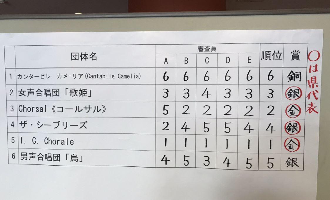 0730. 県コンクール審査結果出てました!