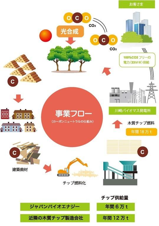 神奈川県川崎市:木くず、木質バイオマスリサイクルのジャパンバイオエナジー