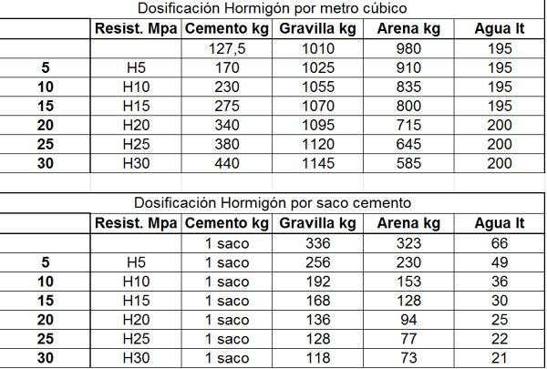 Dosificaciones de hormigones y morteros chilecubica for Precio metro cubico hormigon