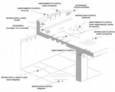 Fuente: Durabilidad de estructuras de Hormigón GEHO. Bol.12, C.E.B.