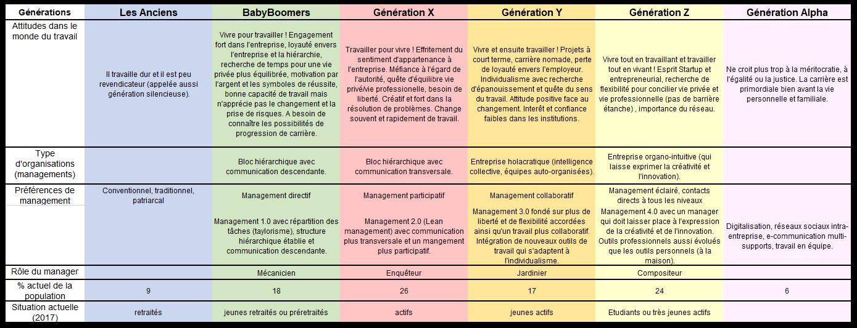 Comparatif des générations : anciens, BB, X, Y, Z et K - Bien-être