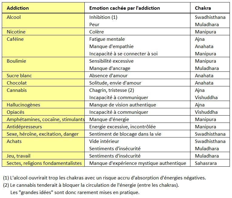 Addictions et émotions