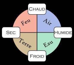 Devenir-Zen.fr les 4 éléments