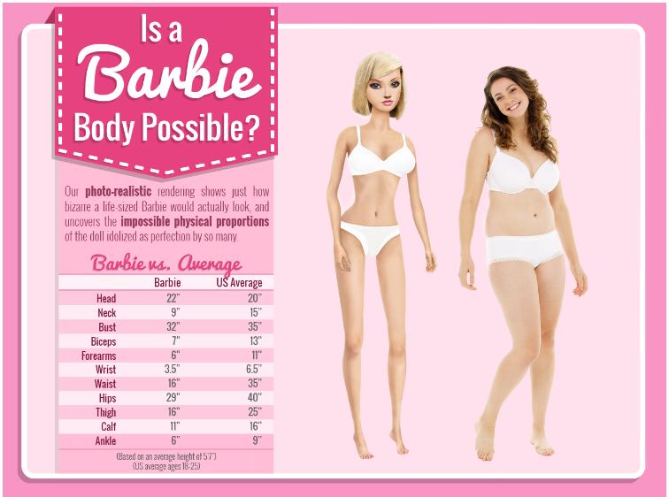 Barbie comparée à une américaine moyenne