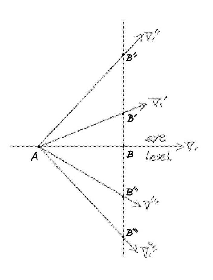 ⑤ 傾斜消失点の位置によって、それぞれの傾斜角度は違ってくる