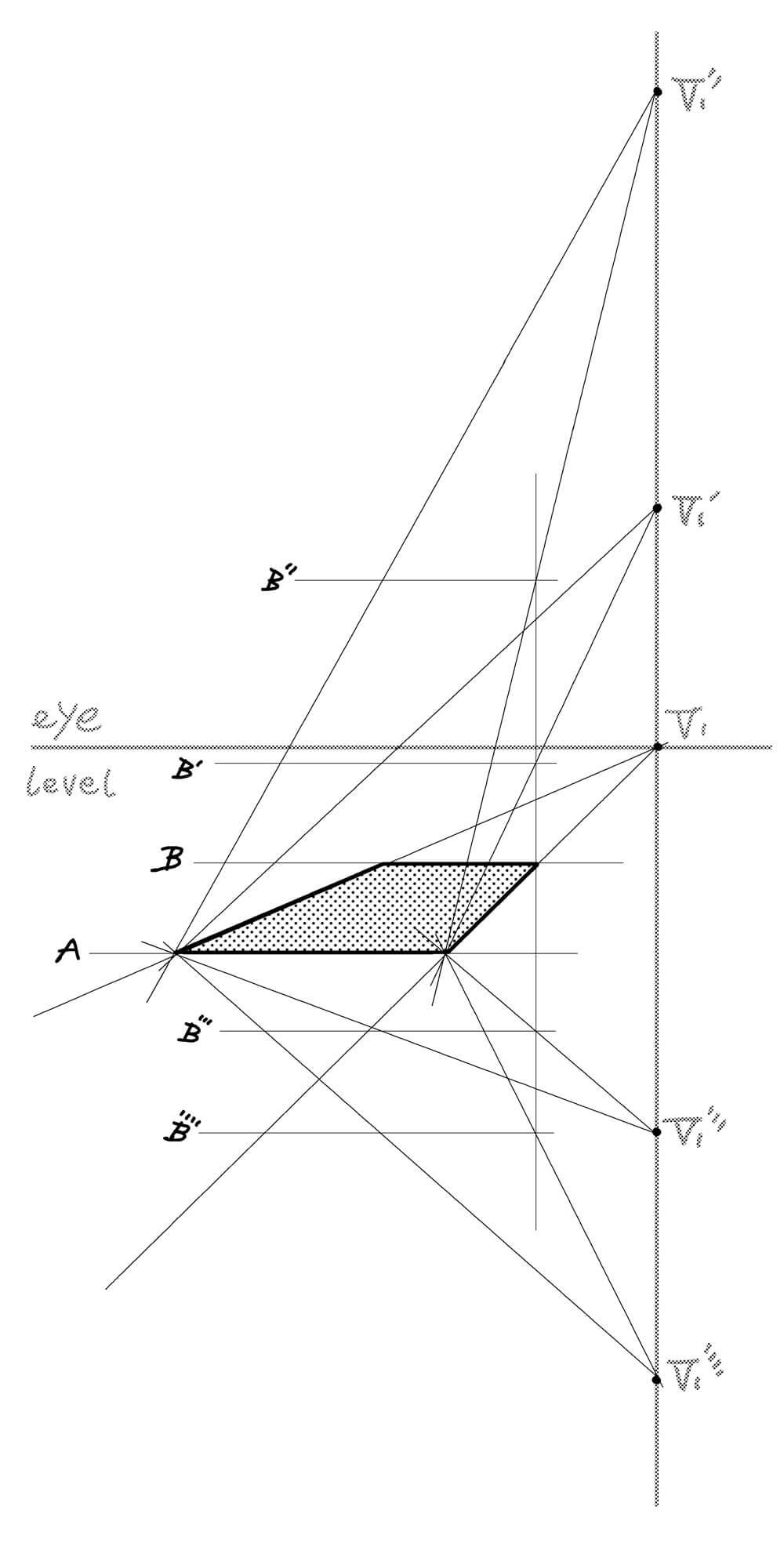 ③ 位置Bからの垂直の補助線で、坂の終わりの位置を決める