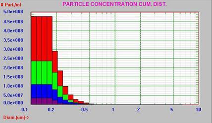 タンパク質 凝集粒子 粒度分布