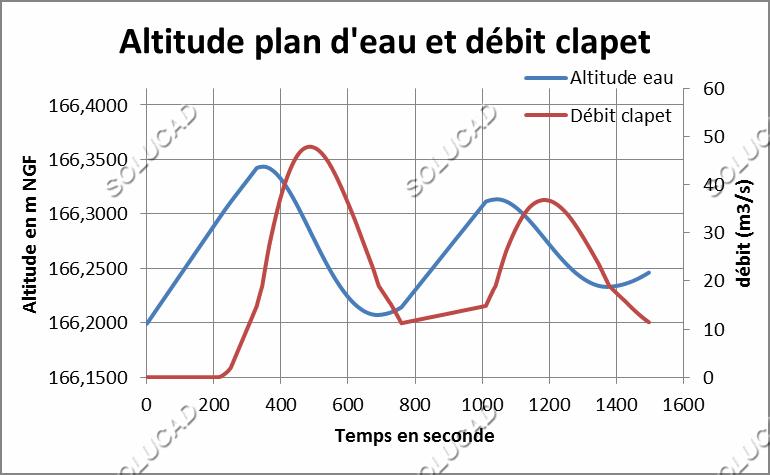 Etude mathématique sur-débit clapet