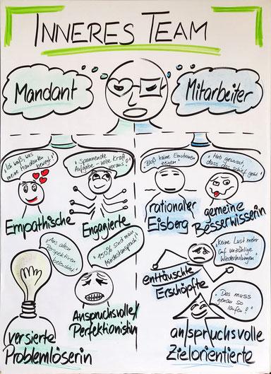 Wenn wir in uns hineinhören, finden wir dort in der Regel verschiedene innere Anteile, die sich zu einer bestimmten Situation oder einem Thema zu Wort melden und auf unsere Kommunikation und unser Handeln Einfluss nehmen.