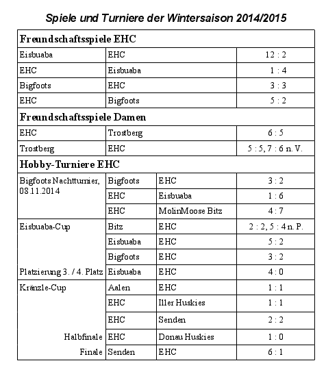 EHC Ergebnisse 2014 2015