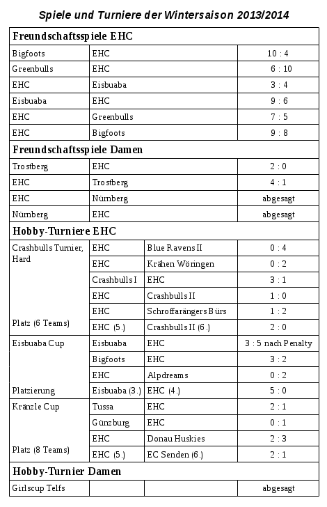 Spiele und Turniere des Eishockey-Clubs Ulm / Neu-Ulm im Winter 2013/2014