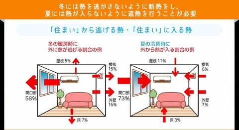 窓の断熱と遮熱について