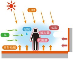 イラスト 温熱環境を規程する6要素