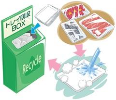 スーパーの回収ボックス