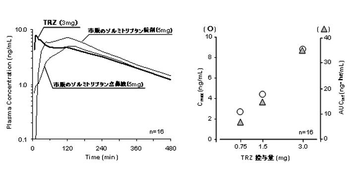 図:健常成人にTRZ及び市販ゾルミトリプタン製品を投与した後の平均血中ゾルミトリプタン濃度推移(左)とTRZ投与後の平均Cmax及び平均AUCinfと投与量の関係(右)