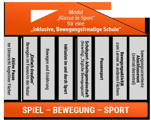 """Schaubild: Gebäude mit Fundament: """"Spiel - Bewegung - Sport"""", 8 Säulen zum Thema """"Bewegung, Ernährung, Inklusive"""" und Dach: """"Modul Klasse in Sport für eine inklusive, Bewegungsfreudige Schule"""""""