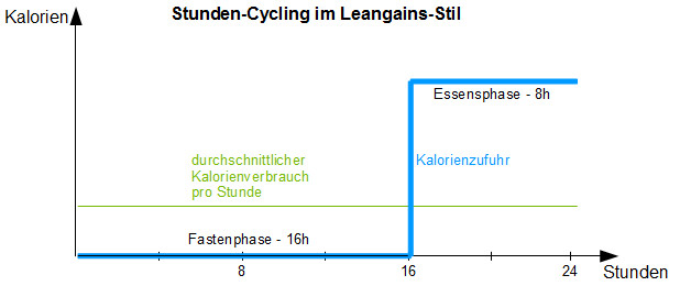 Stunden-Cycling