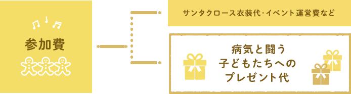 札幌サンタファンの参加費が、子ども達への贈り物となります。(一部運営費、サンタ衣装代として利用)