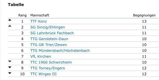 Die Tabelle in der 1. Rheinlandliga (Stand 03.02.18 21:43 Uhr).