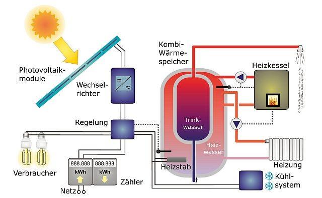 Netzgekoppeltes Photovoltaiksystem mit thermischer Nutzung der Überschüsse, Quelle: Prof. Dr.-Ing. habil. Volker Quaschning