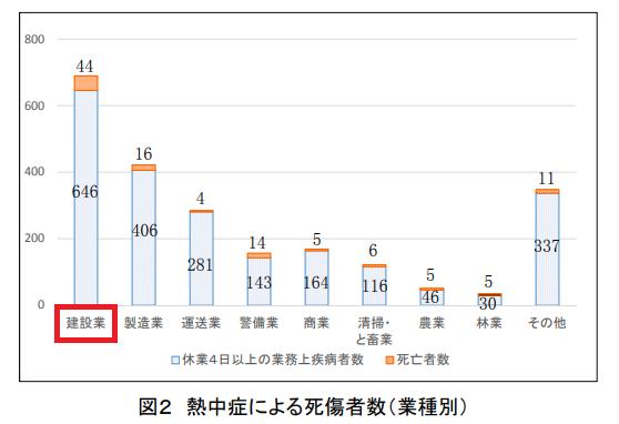 熱中症による死傷者数(業種別) 国土交通省 平成29年3月 資料より