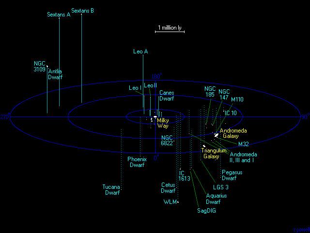 5 Millionen Lichtjahre - unvorstellbar schon