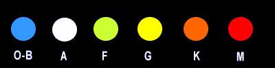 Die Spektralklassen der Sterne