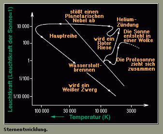 hertzsprung russel diagramm meixner robert und irene. Black Bedroom Furniture Sets. Home Design Ideas