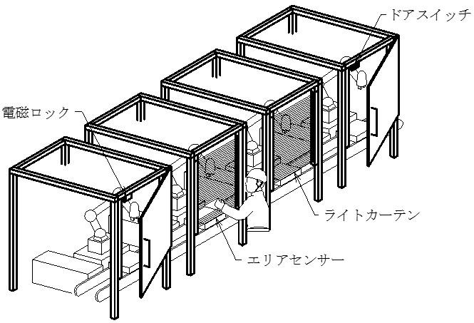 ドアスイッチとライトカーテンとエリアセンサと電磁ロックの製造現場での使用イメージです。