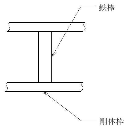 変形しない物質、剛体枠を想定し剛体枠に囲まれた鉄棒です。