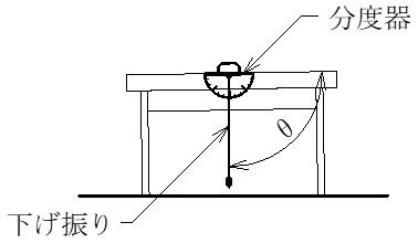 下げ振りを使った角度測定のイメージ図です