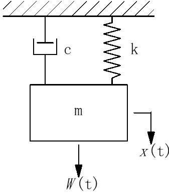図1 ばねとダンパで接続された質量mの運動