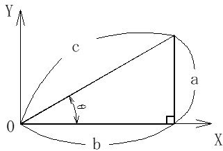 直角三角形a,b,cとθの関係