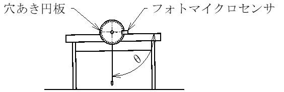 穴あき円板を使った角度検知のイメージ図です。