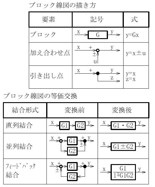 図2 ブロック線図と等価交換